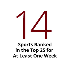 Student Athletes: 14 sports ranked in the top 25 for at least on week