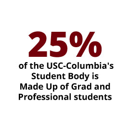 Infographic: 25% of the USC-Columbia's student body is made up of grad & professional students.
