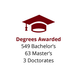 Infographic: Degrees Awarded: 549 Bachelor's, 63 Master's and 3 Doctorates