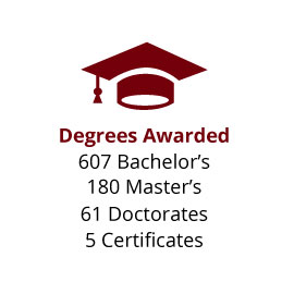 Infographic: Degrees Awarded: 572 Bachelor's, 176 Master's, 41 Doctorates, 5 Certificates