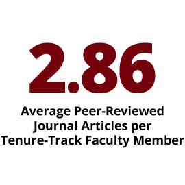 Infographic:  2.86 Average Peer-Reviewed Journal Articles per Tenure-Track Faculty Member