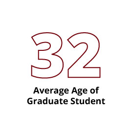 Infographic: 32 Average Age of Graduate Student